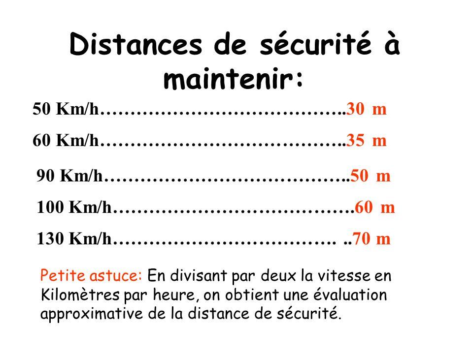 Correspondances Km/h et m/s 50 Km/h…………………………………..14 m/s 60 Km/h…………………………………..17 m/s 90 Km/h…………………………………..25 m/s 100 Km/h………………………………….28 m/s 130 Km/h………………………………...36 m/s Petite astuce: En multipliant par 3 le nombre des dizaines de la vitesse à lheure on obtient approximativement la vitesse en mètres par seconde.