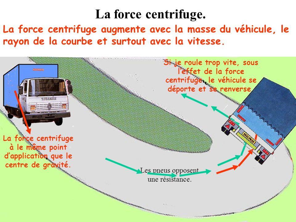 La force centrifuge. Fc = m x v² r Fc = force centrifuge. M = masse du véhicule. V² = vitesse au carré en m / s-² R = rayon de la courbe en mètres.