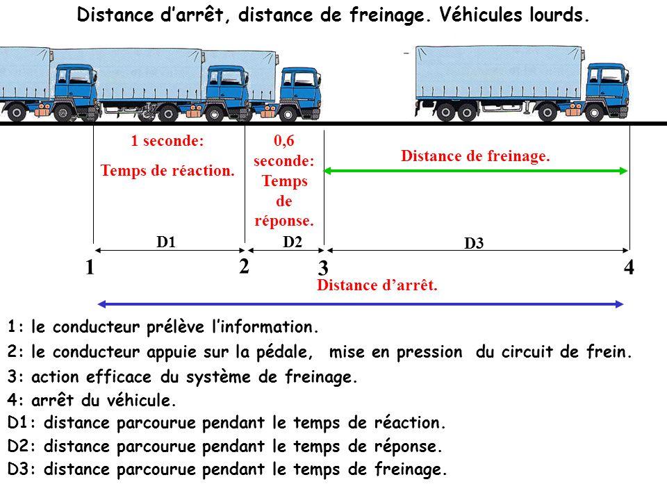 Distances darrêt: véhicules légers. Prélèvement de linformation. Action du conducteur. Arrêt du véhicule. D1 D2 D1: distance parcourue pendant le temp