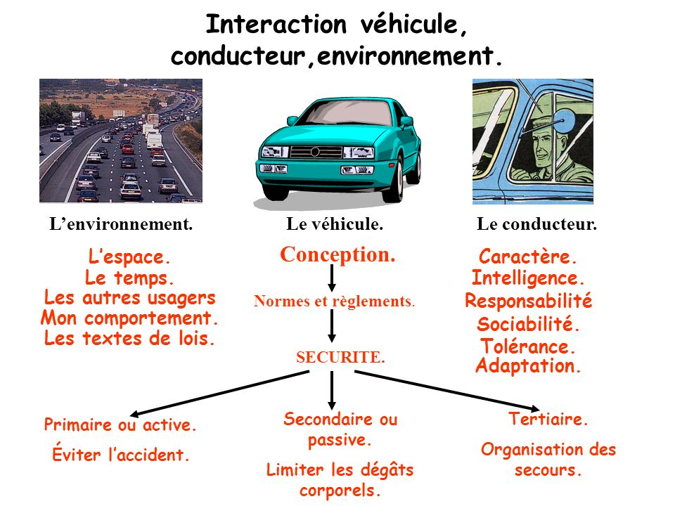 Je croise un autre véhicule. Jadopte une attitude préventive, je serre à droite de façon à laisser le plus despace possible entre les deux véhicules.