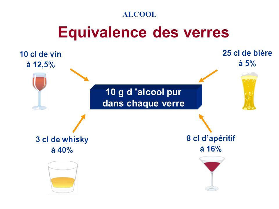 ALCOOL Contrôles dalcoolémie et gravité des accidents Conducteurs en circulation + Alcool 2,0% Conducteurs en infraction + Alcool 4,9% Conducteurs acc