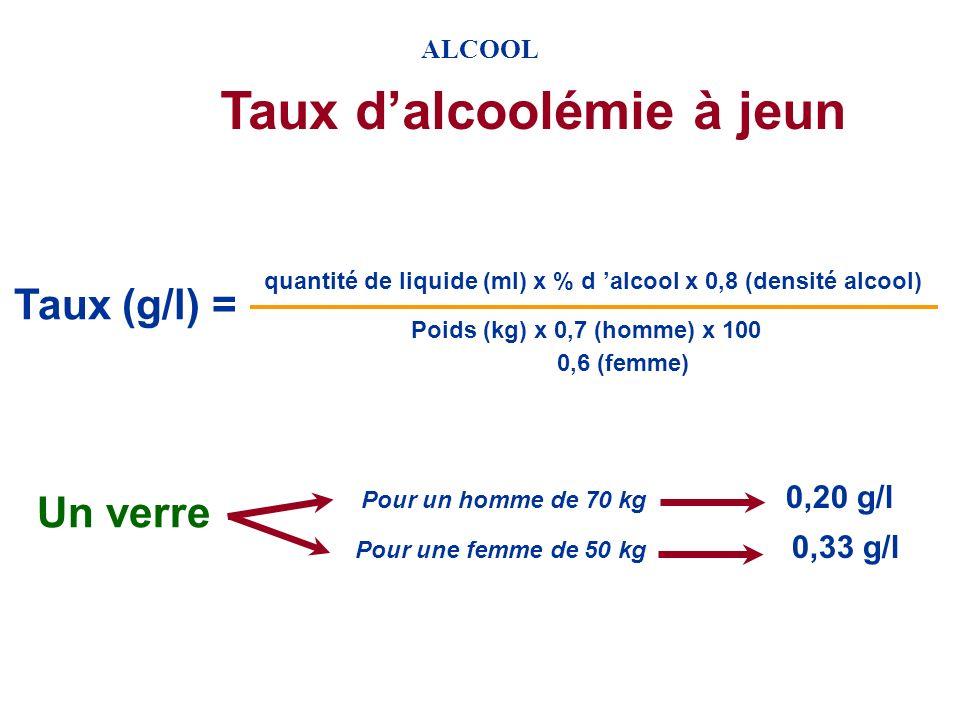 ALCOOL Equivalence des verres 10 g d alcool pur dans chaque verre 10 cl de vin à 12,5% 25 cl de bière à 5% 3 cl de whisky à 40% 8 cl dapéritif à 16%
