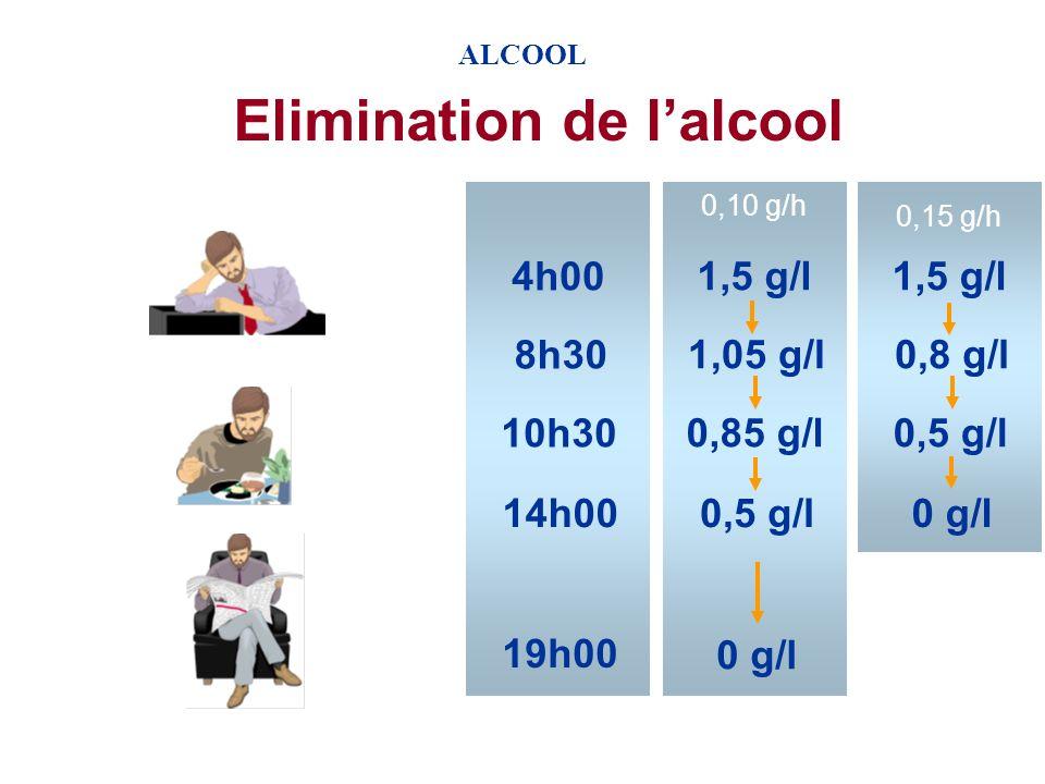 ALCOOL Taux dalcoolémie à jeun Taux (g/l) = quantité de liquide (ml) x % d alcool x 0,8 (densité alcool) Poids (kg) x 0,7 (homme) x 100 0,6 (femme) Pour un homme de 70 kg 0,20 g/l Pour une femme de 50 kg 0,33 g/l Un verre