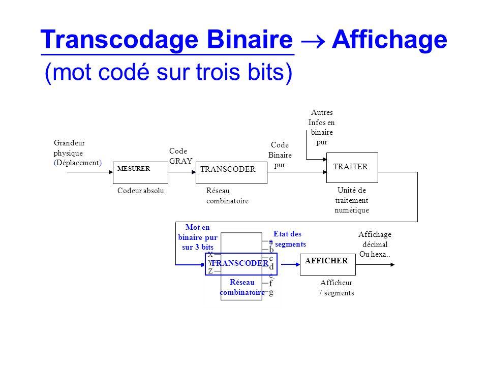 TRANSCODER Réseau combinatoire MESURER TRANSCODER AFFICHER Codeur absoluRéseau combinatoire Unité de traitement numérique Grandeur physique (Déplaceme