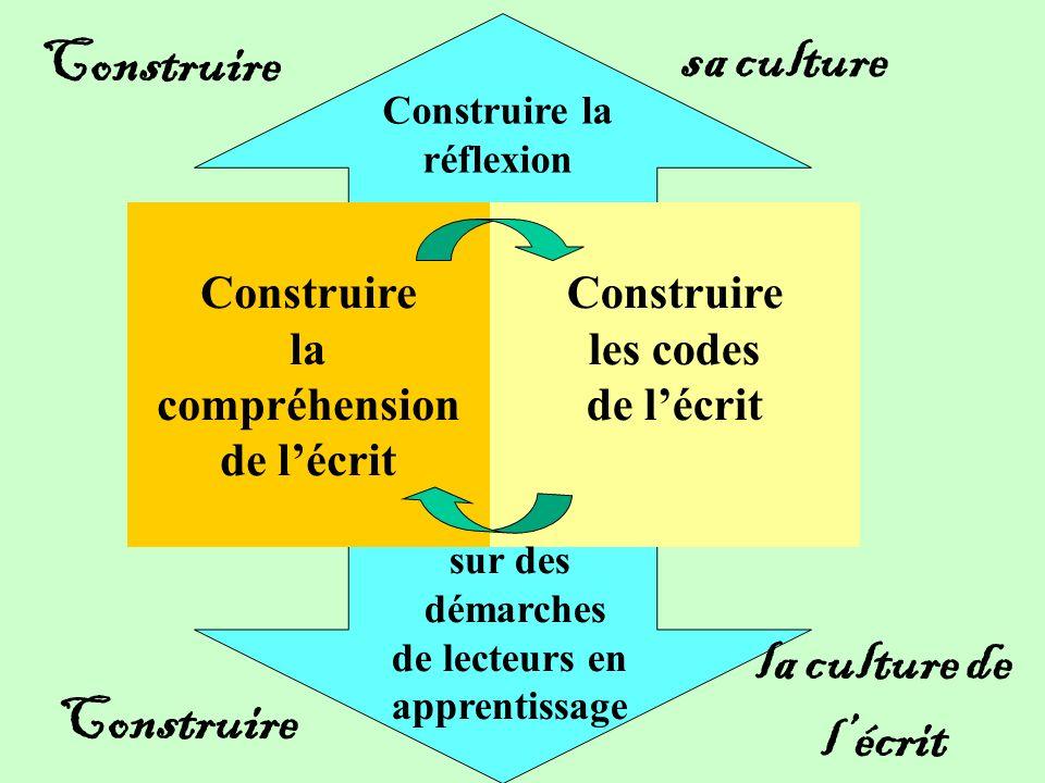 Construire la compréhension de lécrit Construire les codes de lécrit sa culture la culture de lécrit Construire la réflexion sur des démarches de lecteurs en apprentissage