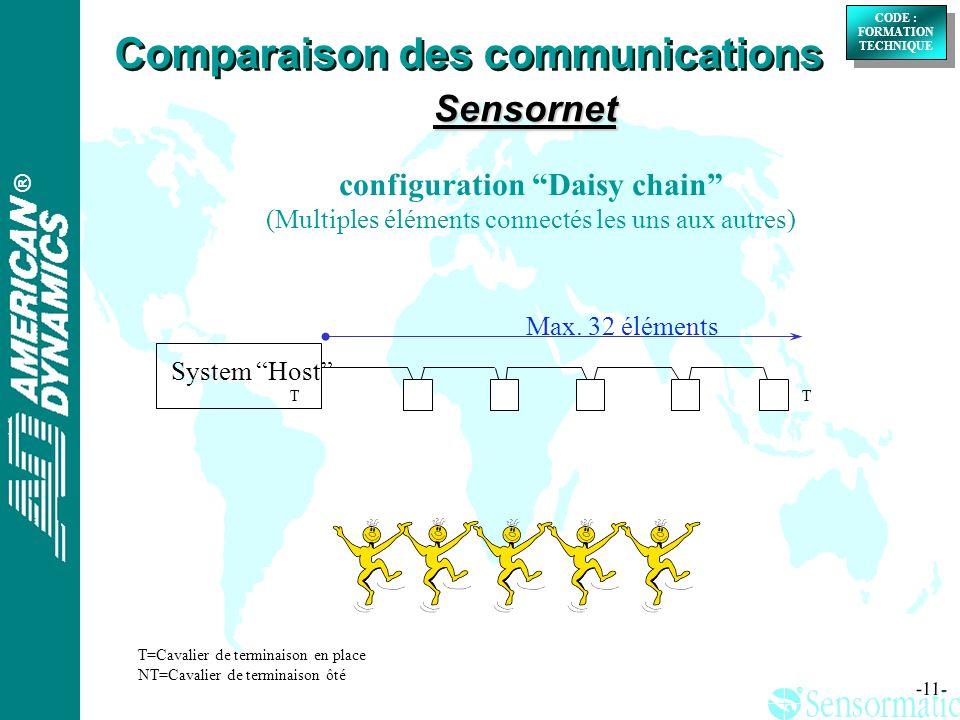 ® ® CODE : FORMATION TECHNIQUE CODE : FORMATION TECHNIQUE -11- configuration Daisy chain (Multiples éléments connectés les uns aux autres) System Host Max.