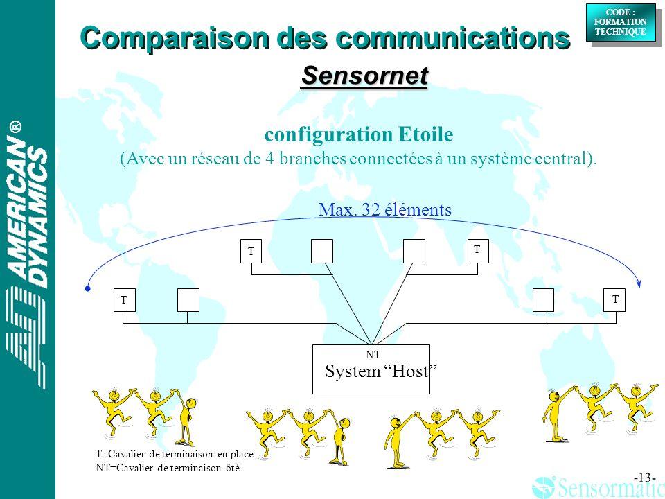 ® ® CODE : FORMATION TECHNIQUE CODE : FORMATION TECHNIQUE -13- configuration Etoile (Avec un réseau de 4 branches connectées à un système central).