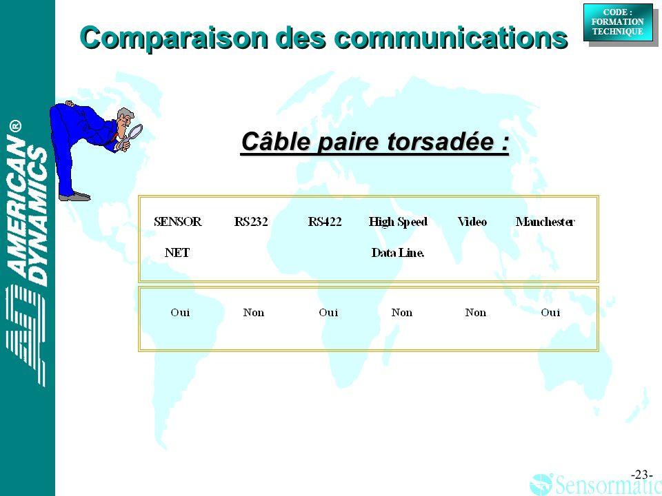® ® CODE : FORMATION TECHNIQUE CODE : FORMATION TECHNIQUE -23- Comparaison des communications Câble paire torsadée :