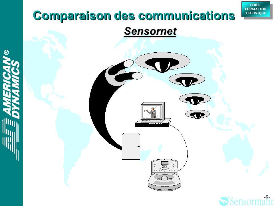 ® ® CODE : FORMATION TECHNIQUE CODE : FORMATION TECHNIQUE -20- Terminaisons : Comparaison des communications