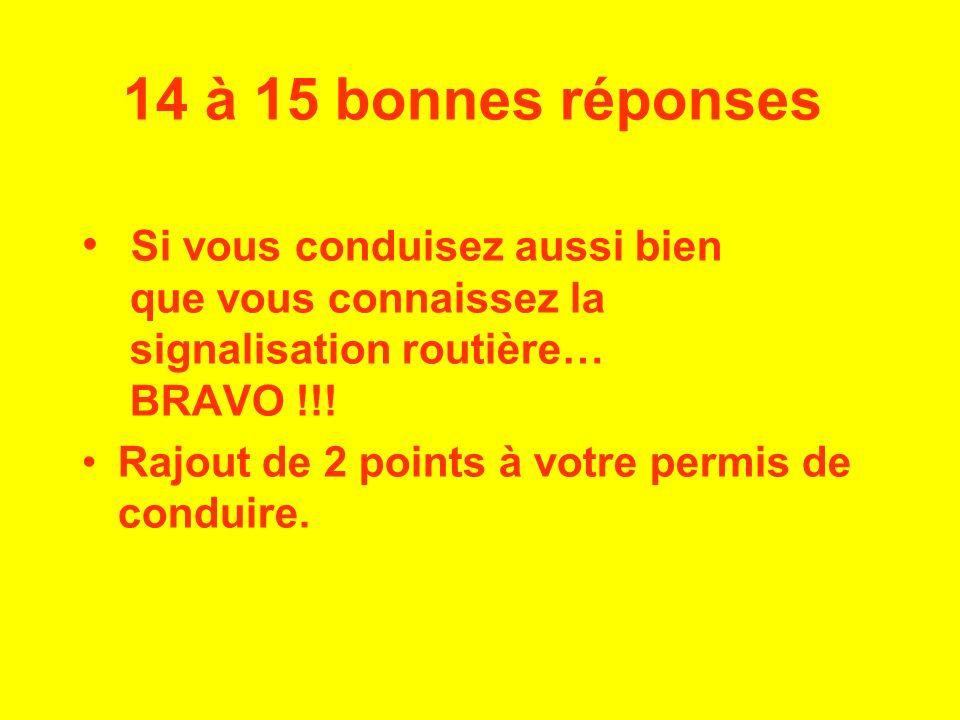 14 à 15 bonnes réponses Si vous conduisez aussi bien que vous connaissez la signalisation routière… BRAVO !!! Rajout de 2 points à votre permis de con