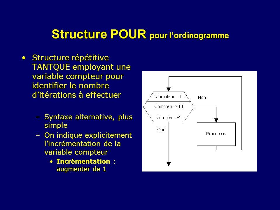 Structure POUR pour lordinogramme Structure répétitive TANTQUE employant une variable compteur pour identifier le nombre ditérations à effectuerStruct