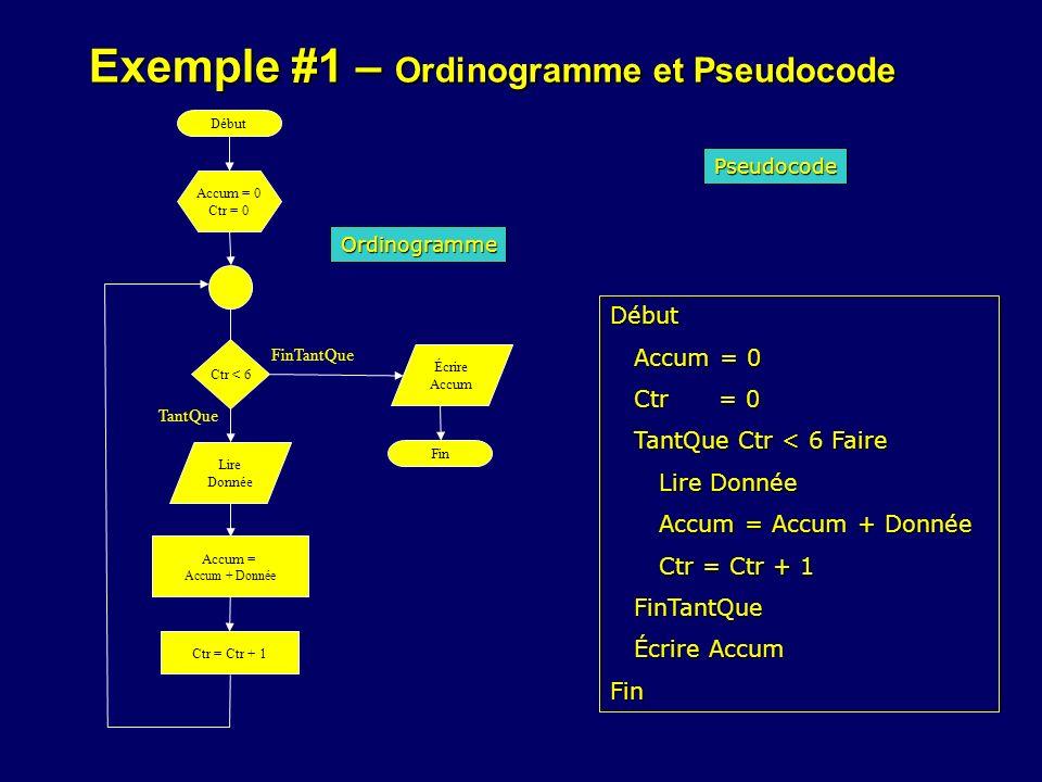 Exemple #1 – Ordinogramme et Pseudocode Accum = 0 Ctr = 0 Début Ctr < 6 Lire Donnée Écrire Accum Fin Accum = Accum + Donnée Ctr = Ctr + 1 Ordinogramme