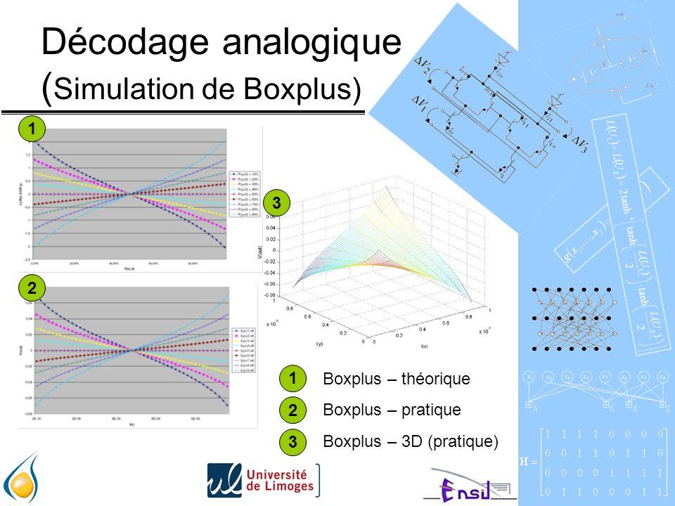 Décodage analogique ( Simulation de Boxplus) 1 2 3 1 2 3 Boxplus – théorique Boxplus – pratique Boxplus – 3D (pratique)