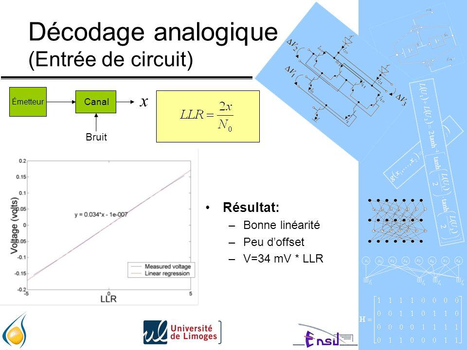 Décodage analogique (Entrée de circuit) Résultat: –Bonne linéarité –Peu doffset –V=34 mV * LLR Émetteur Canal Bruit x
