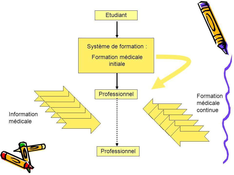 Etudiant Système de formation : Formation médicale initiale Professionnel Information médicale Formation médicale continue