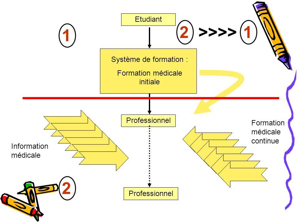 Etudiant Système de formation : Formation médicale initiale Professionnel Information médicale Formation médicale continue 1 2 21>>>>