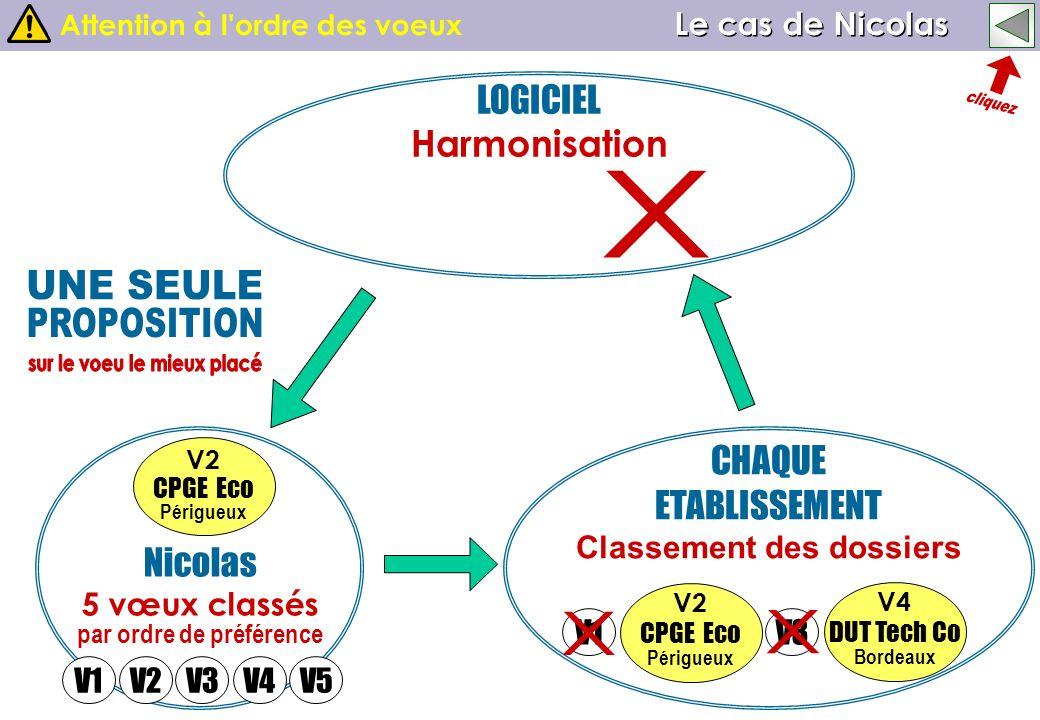 Nicolas 5 vœux classés par ordre de préférence CHAQUE ETABLISSEMENT Classement des dossiers LOGICIEL Harmonisation V2 CPGE Eco Périgueux V4 DUT Tech C
