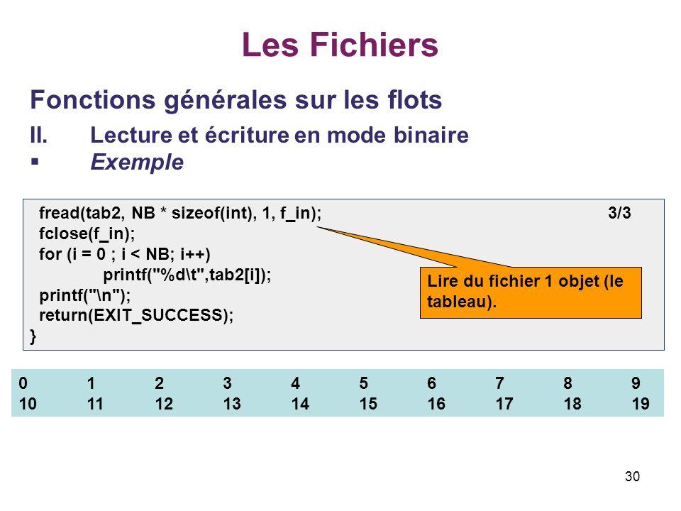 30 Les Fichiers Fonctions générales sur les flots II.Lecture et écriture en mode binaire Exemple fread(tab2, NB * sizeof(int), 1, f_in); 3/3 fclose(f_