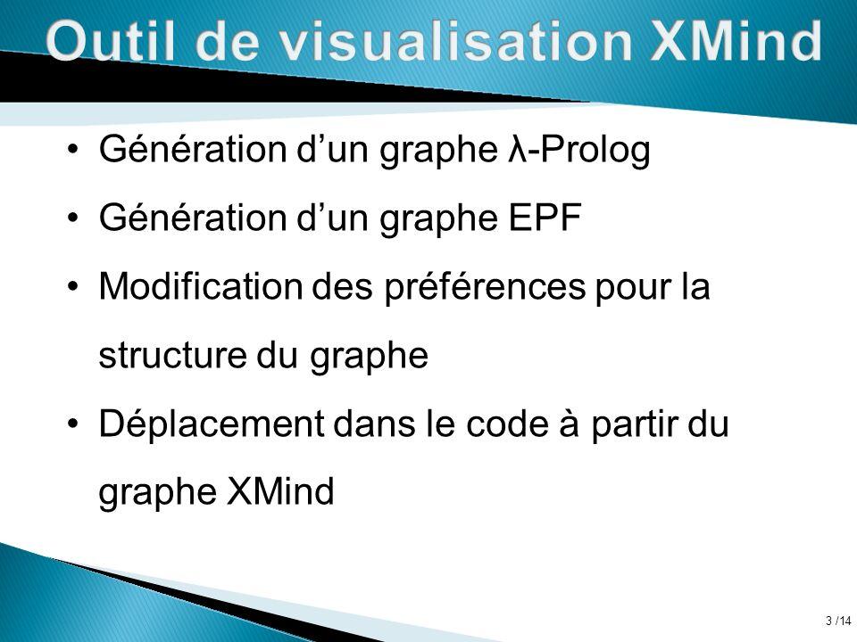 /14 3 Génération dun graphe λ-Prolog Génération dun graphe EPF Modification des préférences pour la structure du graphe Déplacement dans le code à partir du graphe XMind