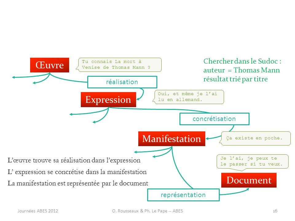 La manifestation est représentée par le document L expression se concrétise dans la manifestation Lœuvre trouve sa réalisation dans lexpression Œuvre
