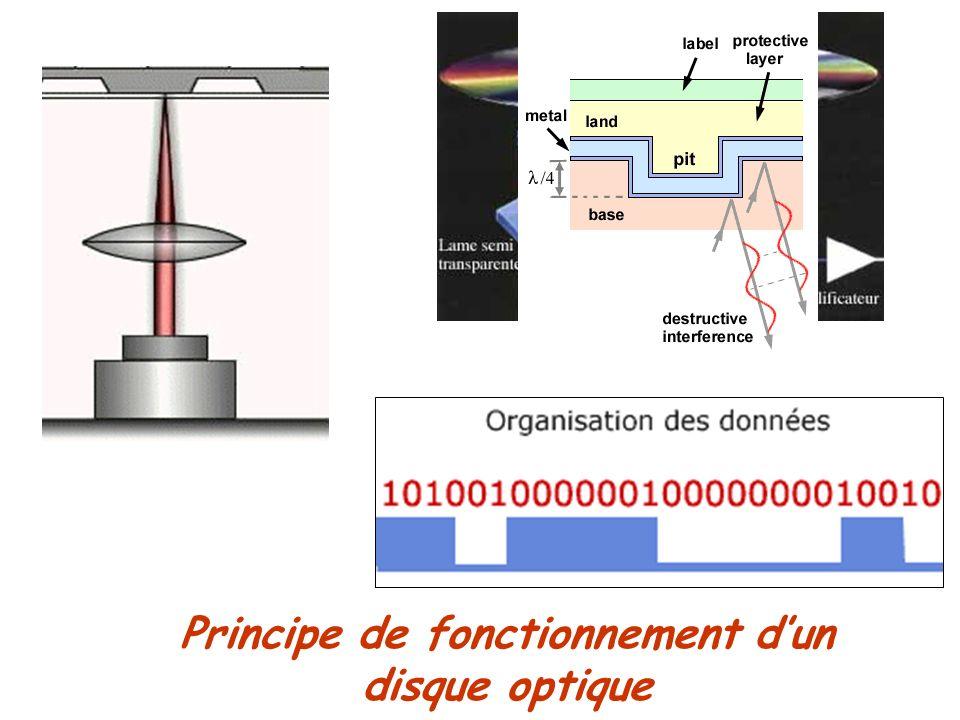 Principe de fonctionnement dun disque optique