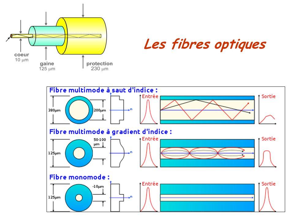Les fibres optiques