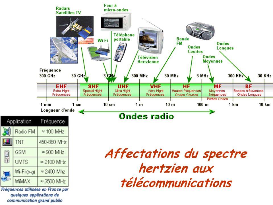 Affectations du spectre hertzien aux télécommunications