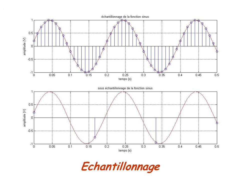 Numérisation dun signal sonore analogique Code après échantillonnage et quantification: 0010, 0100, 0101, 0110, 0111, 1000, 1001, 1001, 1001, 1001, 1001, 1000, 1000, 0111, 0111, 0111, 0110, 0110, 0110, 0110...