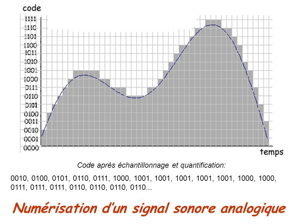 Numérisation dun signal sonore analogique Code après échantillonnage et quantification: 0010, 0100, 0101, 0110, 0111, 1000, 1001, 1001, 1001, 1001, 10