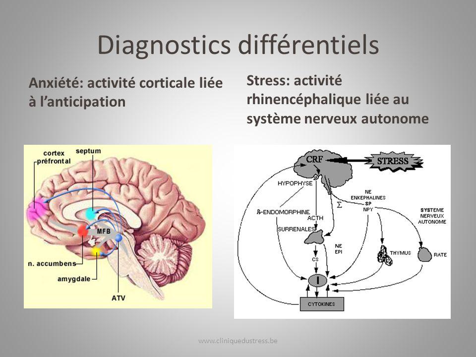 Diagnostics différentiels Anxiété: activité corticale liée à lanticipation Stress: activité rhinencéphalique liée au système nerveux autonome www.clin