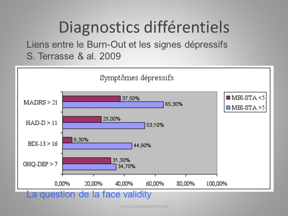 Diagnostics différentiels Liens entre le Burn-Out et les signes dépressifs S. Terrasse & al. 2009 La question de la face validity www.cliniquedustress