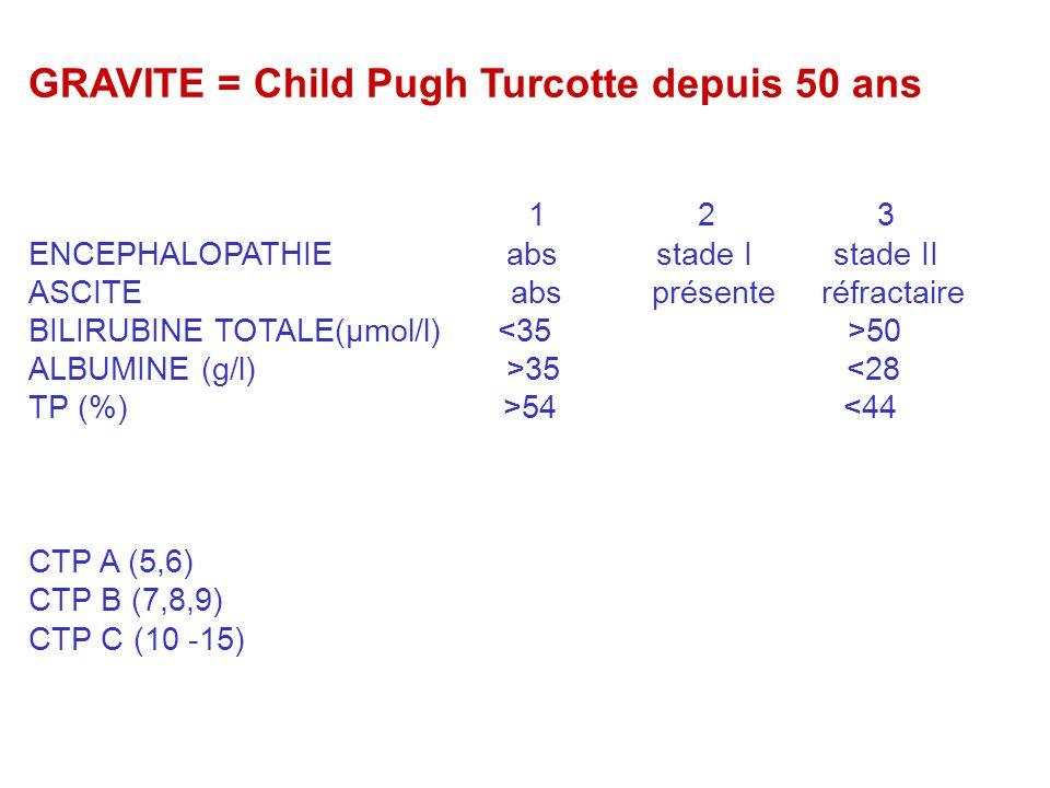 GRAVITE = Child Pugh Turcotte depuis 50 ans 1 2 3 ENCEPHALOPATHIE abs stade I stade II ASCITE abs présente réfractaire BILIRUBINE TOTALE(µmol/l) 50 ALBUMINE (g/l) >35 <28 TP (%) >54 <44 CTP A (5,6) CTP B (7,8,9) CTP C (10 -15)
