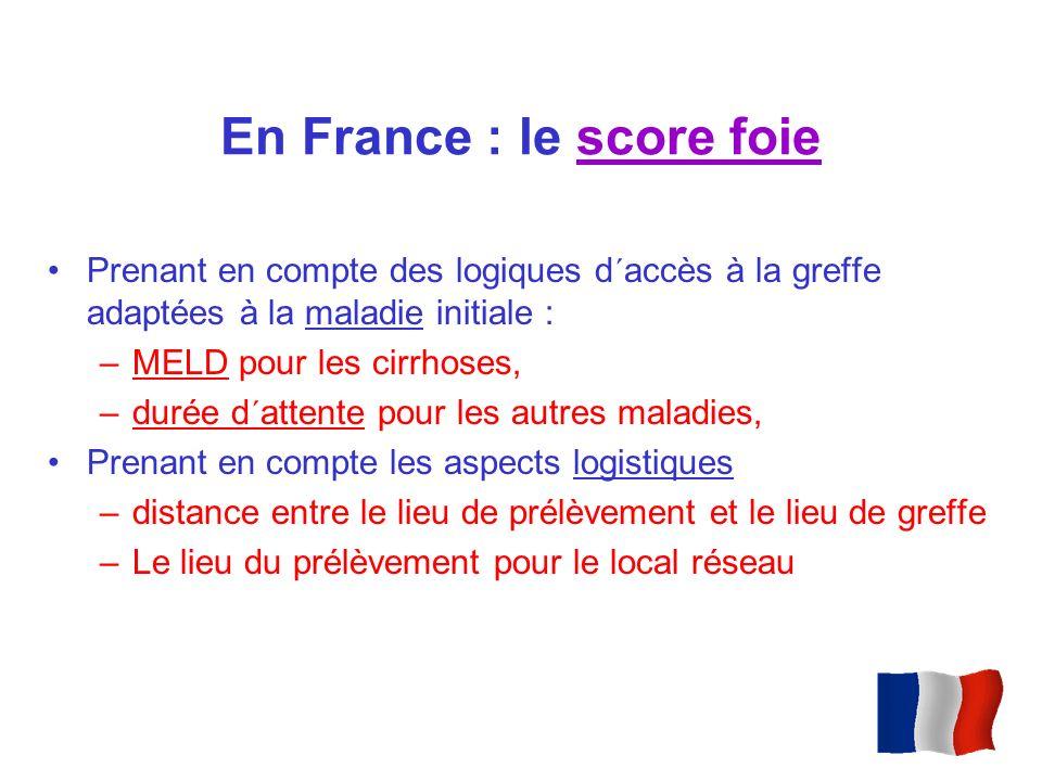 En France : le score foie Prenant en compte des logiques d´accès à la greffe adaptées à la maladie initiale : –MELD pour les cirrhoses, –durée d´atten
