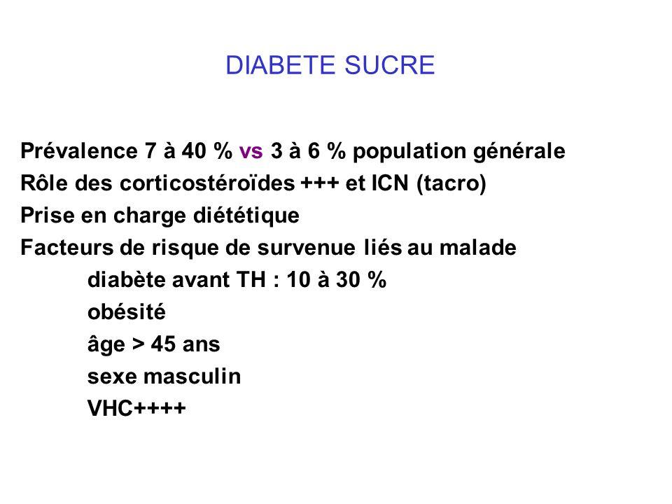 Prévalence 7 à 40 % vs 3 à 6 % population générale Rôle des corticostéroïdes +++ et ICN (tacro) Prise en charge diététique Facteurs de risque de survenue liés au malade diabète avant TH : 10 à 30 % obésité âge > 45 ans sexe masculin VHC++++ DIABETE SUCRE