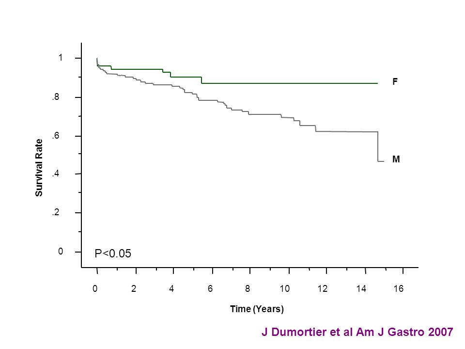 0.2.4.6.8 1 Survival Rate 0246810121416 Time (Years) M F J Dumortier et al Am J Gastro 2007 P<0.05