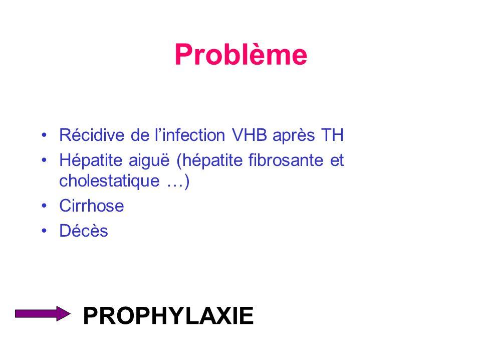 Problème Récidive de linfection VHB après TH Hépatite aiguë (hépatite fibrosante et cholestatique …) Cirrhose Décès PROPHYLAXIE