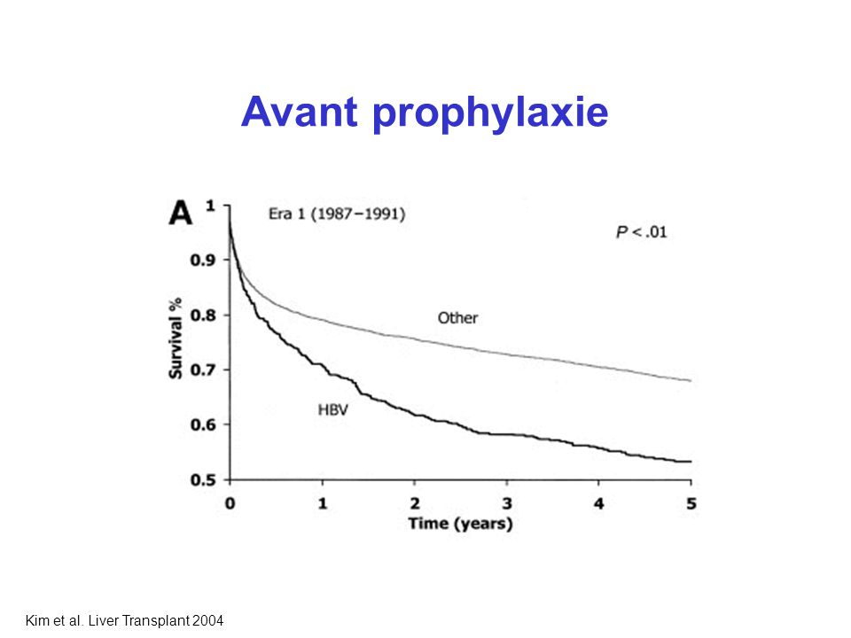 Avant prophylaxie Kim et al. Liver Transplant 2004