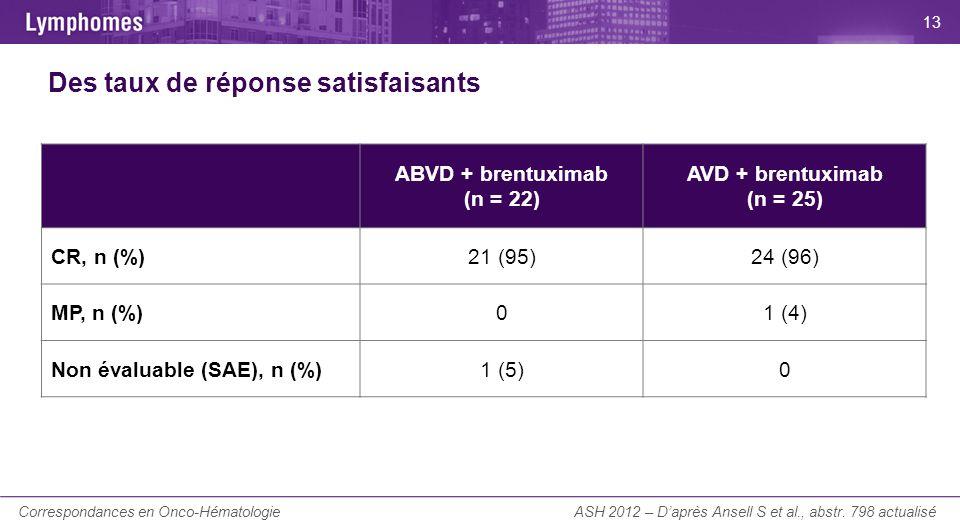 La Lettre du Cancérologue Des taux de réponse satisfaisants ASH 2012 – Daprès Ansell S et al., abstr. 798 actualisé ABVD + brentuximab (n = 22) AVD +