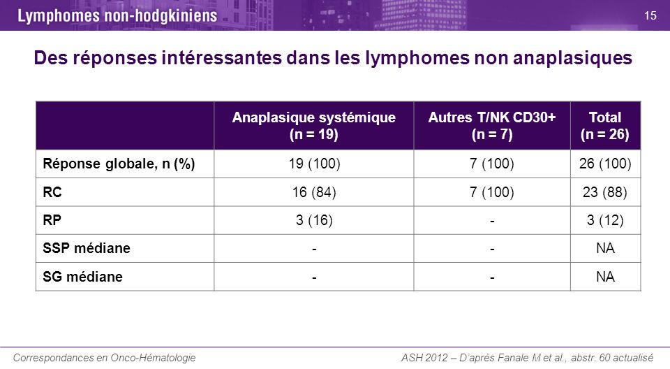 La Lettre du Cancérologue Des réponses intéressantes dans les lymphomes non anaplasiques ASH 2012 – Daprès Fanale M et al., abstr. 60 actualisé Anapla