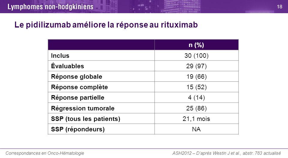 La Lettre du Cancérologue Le pidilizumab améliore la réponse au rituximab ASH2012 – Daprès Westin J et al., abstr. 783 actualisé n (%) Inclus30 (100)