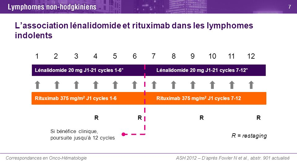 La Lettre du Cancérologue Lassociation lénalidomide et rituximab dans les lymphomes indolents ASH 2012 – Daprès Fowler N et al., abstr. 901 actualisé