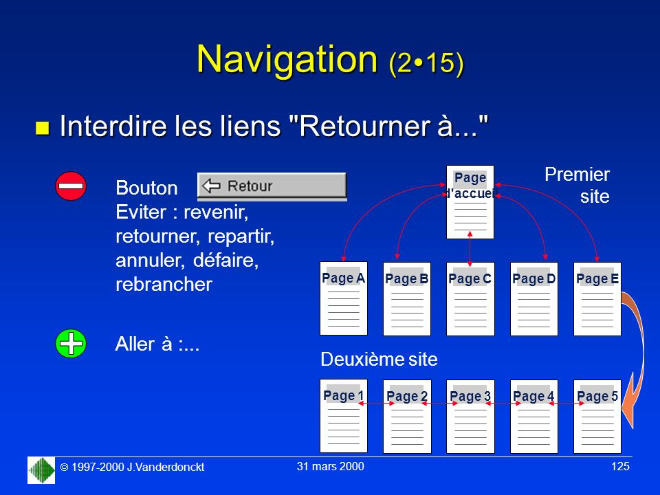 1997-2000 J.Vanderdonckt 31 mars 2000 125 Navigation (2 15) n Interdire les liens