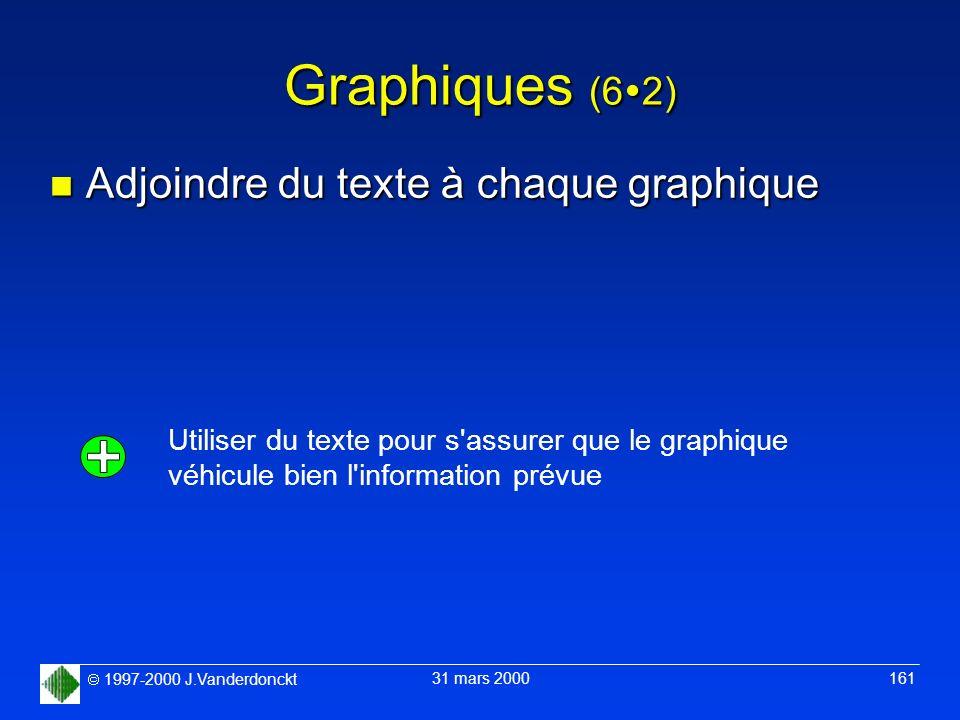 1997-2000 J.Vanderdonckt 31 mars 2000 161 Graphiques (6 2) n Adjoindre du texte à chaque graphique Utiliser du texte pour s'assurer que le graphique v