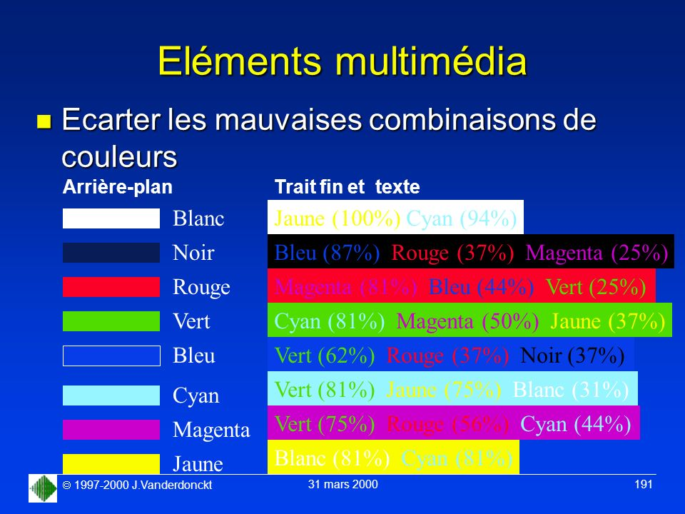 1997-2000 J.Vanderdonckt 31 mars 2000 191 Eléments multimédia n Ecarter les mauvaises combinaisons de couleurs Arrière-plan Blanc Noir Rouge Vert Bleu