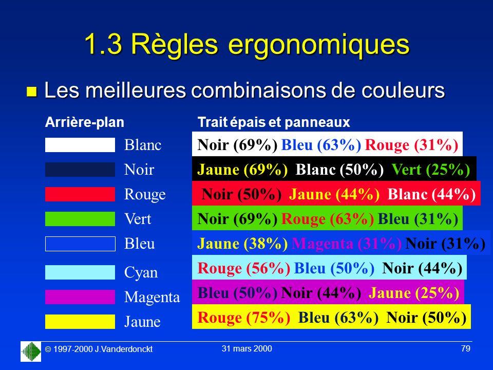1997-2000 J.Vanderdonckt 31 mars 2000 79 1.3 Règles ergonomiques n Les meilleures combinaisons de couleurs Arrière-plan Blanc Noir Rouge Vert Bleu Cya