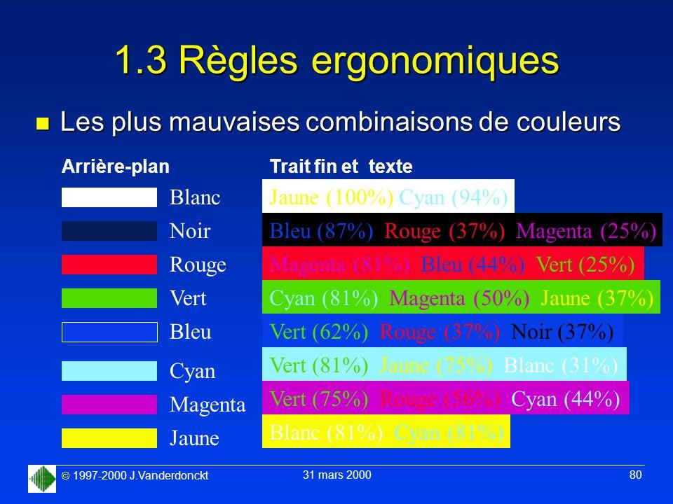 1997-2000 J.Vanderdonckt 31 mars 2000 80 1.3 Règles ergonomiques n Les plus mauvaises combinaisons de couleurs Arrière-plan Blanc Noir Rouge Vert Bleu