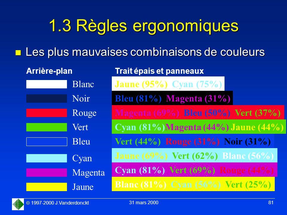 1997-2000 J.Vanderdonckt 31 mars 2000 81 1.3 Règles ergonomiques n Les plus mauvaises combinaisons de couleurs Arrière-plan Blanc Noir Rouge Vert Bleu