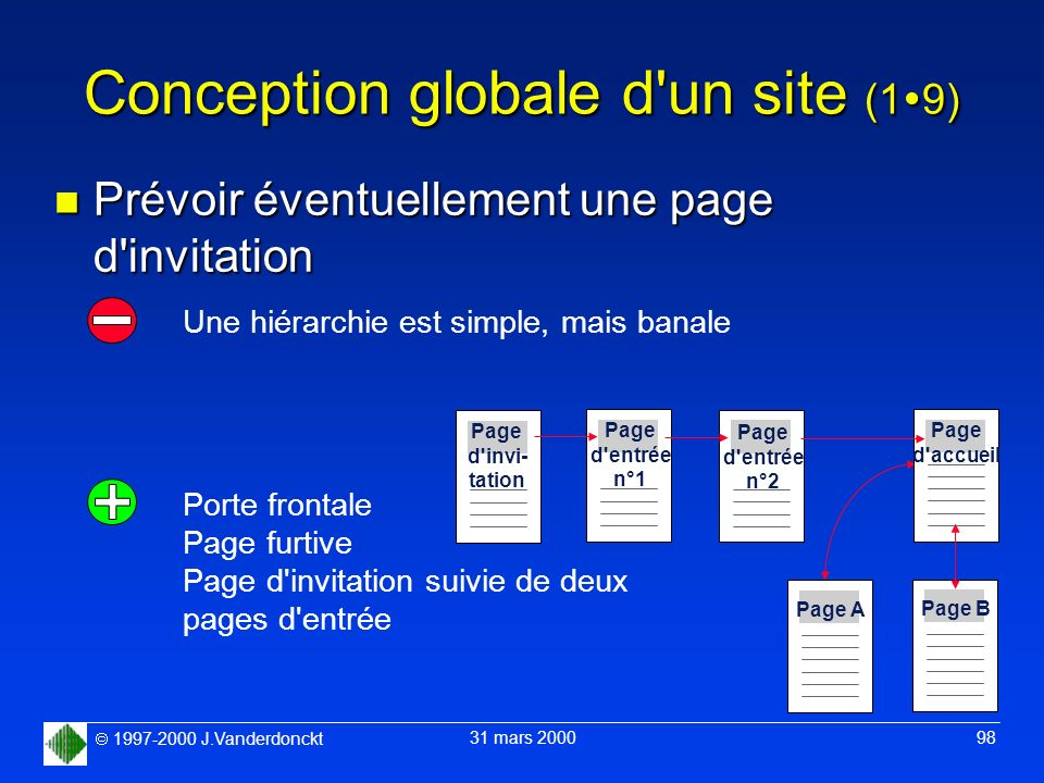 1997-2000 J.Vanderdonckt 31 mars 2000 98 Conception globale d'un site (1 9) n Prévoir éventuellement une page d'invitation Une hiérarchie est simple,
