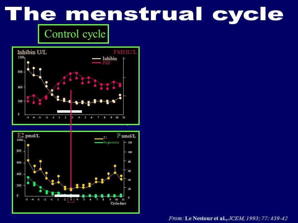 64206420 Control cycle FSH IU/L Inhibin U/L Inhibin FSH -5 -4 -3 -2 -1 1 2 3 4 5 6 7 8 9 10 11 1200 900 600 300 0 E2 pmol/L E2 Progesterone -5 -4 -3 -
