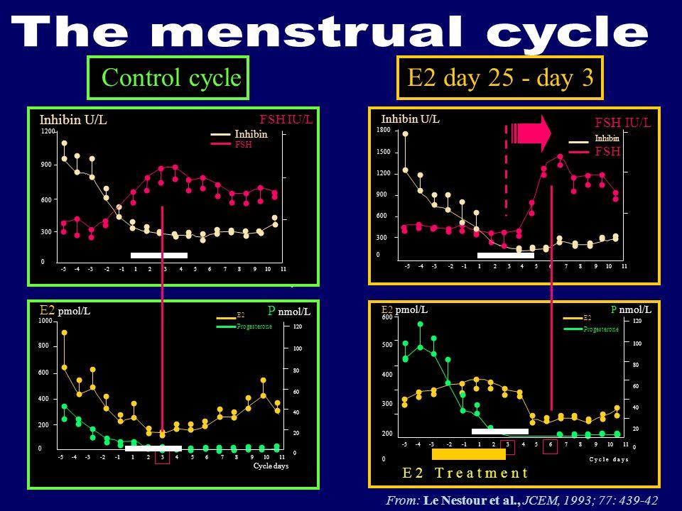 64206420 Control cycle 64206420 FSH IU/L Inhibin U/L Inhibin FSH -5 -4 -3 -2 -1 1 2 3 4 5 6 7 8 9 10 11 1800 1500 1200 900 600 300 0 P nmol/L 120 100